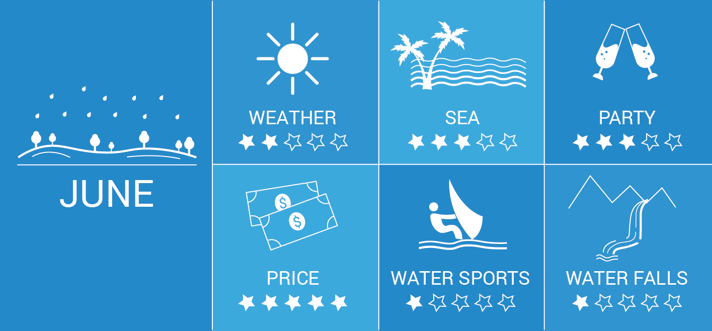 Goa in June: Infographic, Weather, Prices