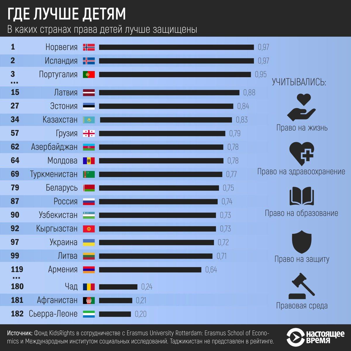 в каких позициях россия занимает 1 место